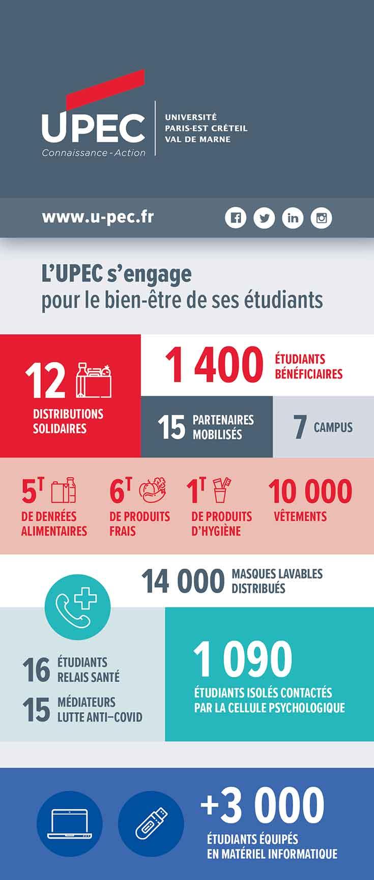 Chiffres clefs UPEC