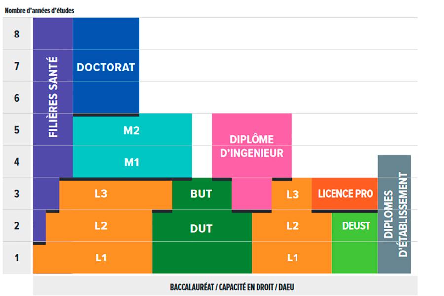 Schéma LMD - UPEC