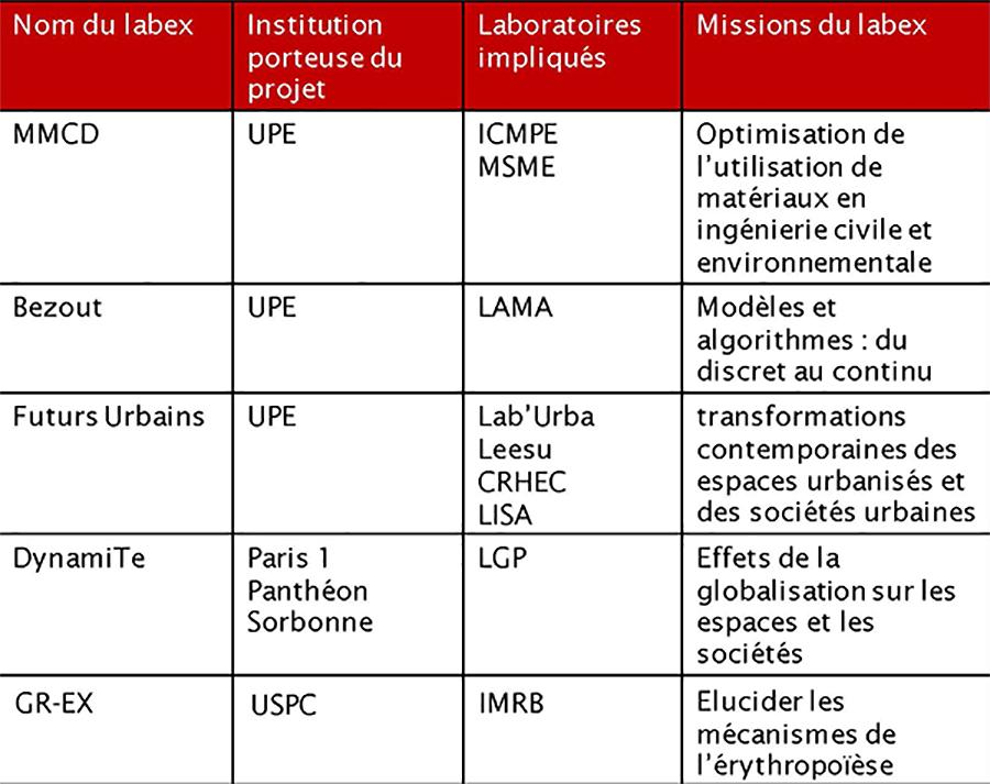 tableau-labex-upec